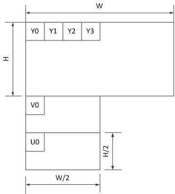 YV12 内存布局