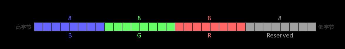 RGB32 内存布局