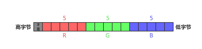 RGB555 内存布局