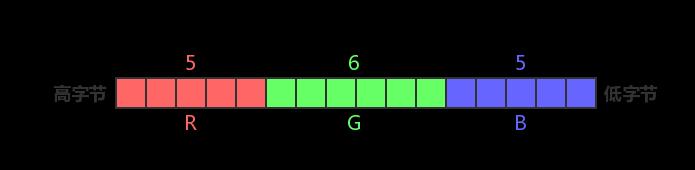 RGB565 内存布局