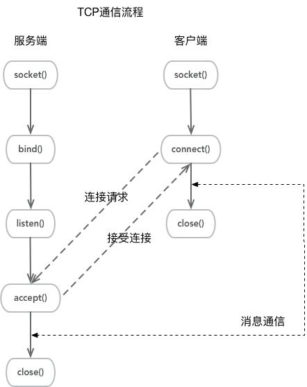TCP连接通信流程